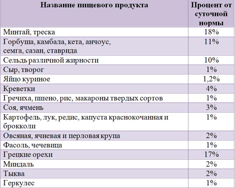 В каких продуктах питания содержится фтор в большом количестве: таблица в % от суточной нормы