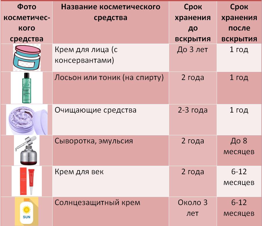 Купила косметику нет срока годности белорусская косметика купить пермь